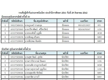แจ้งนักศึกษาที่มีรายชื่อต่อไปนี้ ให้ติดต่อฝ่ายกิจการนักศึกษาเพื่อแสดงตนยืนยันเข้ารับเกียรติบัตรในวันไหว้ครู นศ สามารถยืนยันตนได้ตั้งแต่วันที่ 26-27 สิงหาคม เท่านั่น ที่ฝ่ายกิจการ นศ (สำหรับ นศ รหัส 59 ให้มารับหลังฝึกงานเสร็จสิ้น)